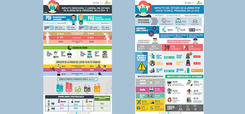 Un estudio refleja cómo ha afectado el confinamiento por el COVID-19 a la comunidad de la Universidad de Cádiz