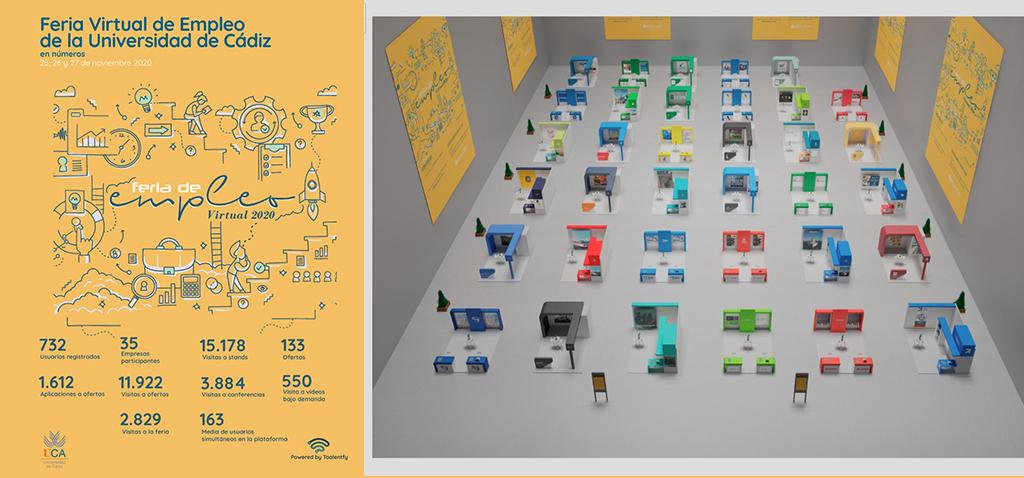 La Feria Virtual de Empleo de la UCA alcanzó las 3.000 visitas con más de 15.000 a sus 35 stands y 732 usuarios registrados