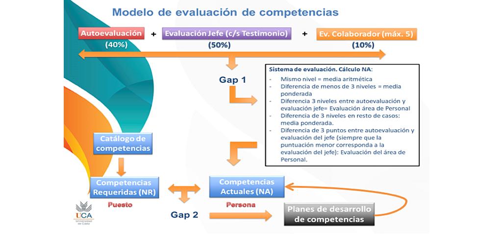 Abierto el proceso de evaluación de las competencias del Personal de Administración y Servicios de la UCA 2020