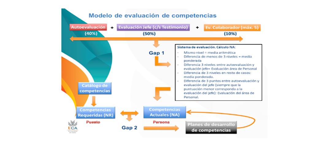 El Informe de resultados de Competencias del PAS en 2020 logra los niveles más altos de desempeño